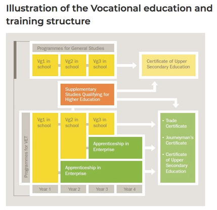 Source:  https://www.udir.no/in-english/norwegian-vocational-education-and-training/